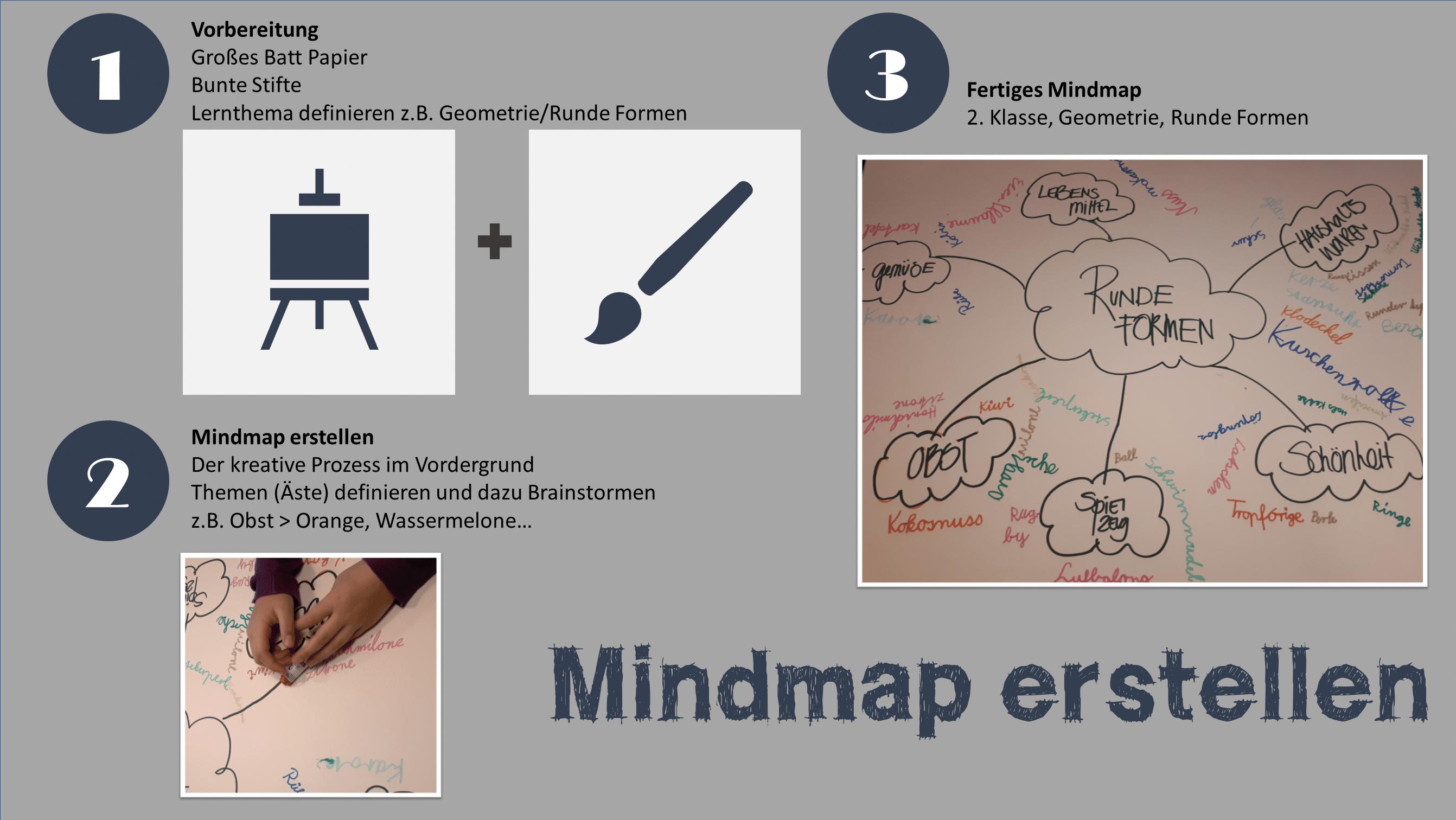 Eine Grafik mit 3 Fotos und Text zu Gedankenkarten.
